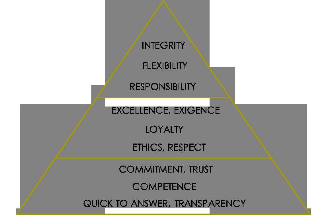 piramide ingles2
